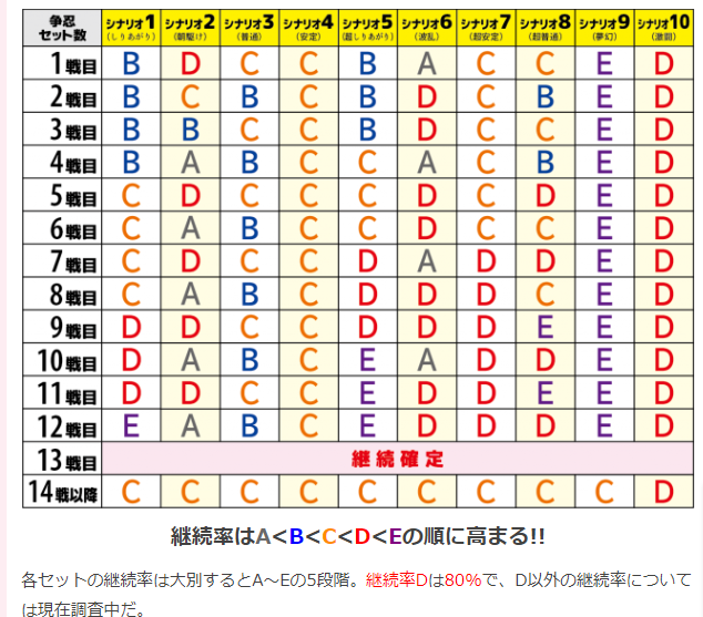 バジリスク絆2 シナリオ管理.png